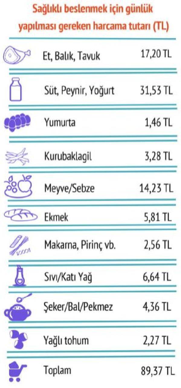 Bisam: Dört kişilik ailenin aylık beslenme harcaması 2 bin 681 lira